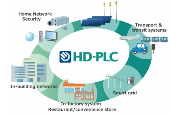 hd-plc-standard